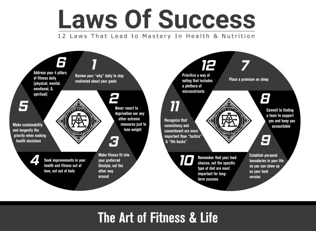 Laws of Success: 12 Laws That Lead to Mastery In Health & Nutrition